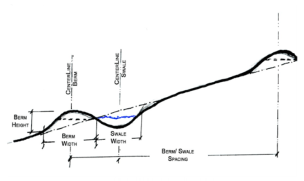 Elements of a swale
